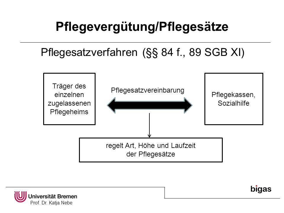 Prof. Dr. Katja Nebe Pflegevergütung/Pflegesätze Pflegesatzverfahren (§§ 84 f., 89 SGB XI) Träger des einzelnen zugelassenen Pflegeheims Pflegekassen,