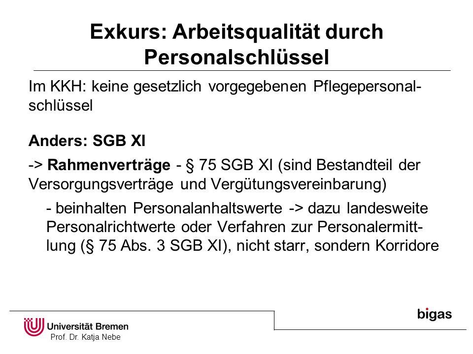 Prof. Dr. Katja Nebe Exkurs: Arbeitsqualität durch Personalschlüssel Im KKH: keine gesetzlich vorgegebenen Pflegepersonal- schlüssel Anders: SGB XI ->