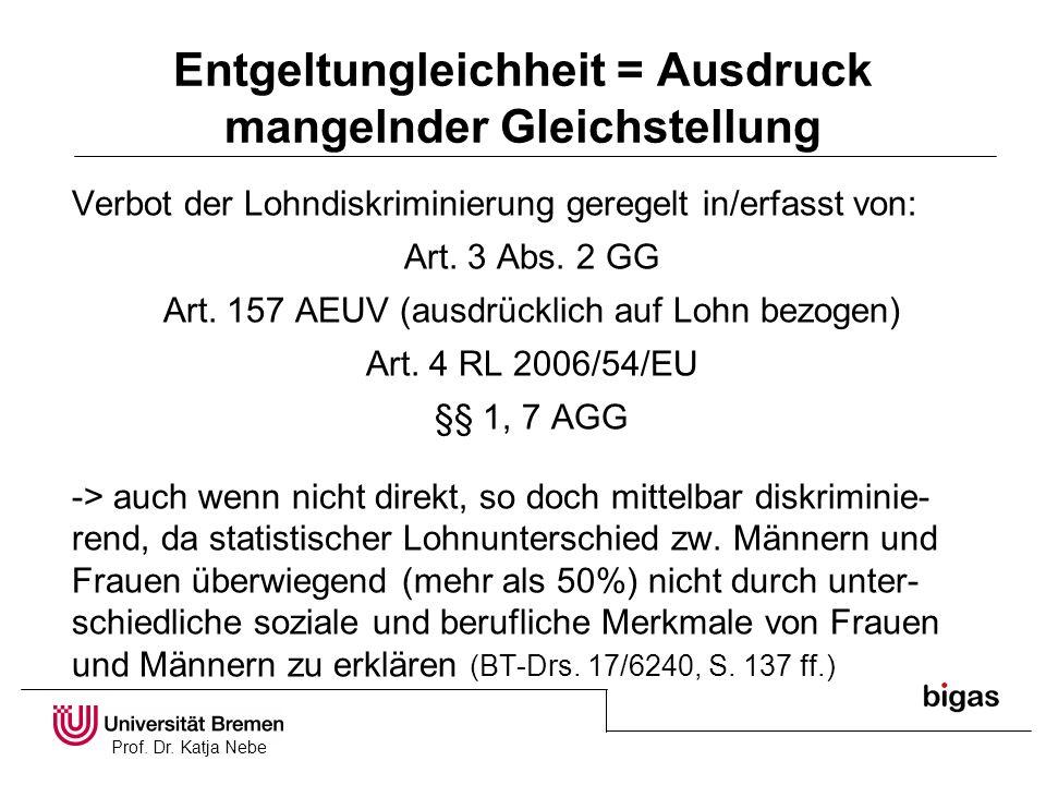 Prof. Dr. Katja Nebe Entgeltungleichheit = Ausdruck mangelnder Gleichstellung Verbot der Lohndiskriminierung geregelt in/erfasst von: Art. 3 Abs. 2 GG