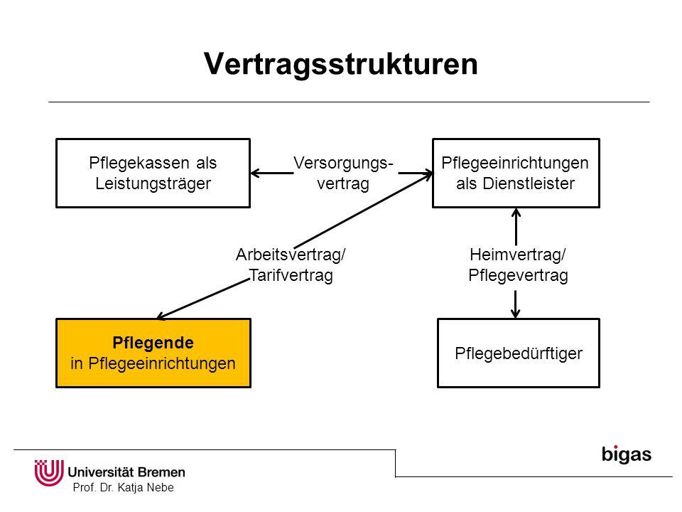 Prof. Dr. Katja Nebe Vertragsstrukturen Pflegekassen als Leistungsträger Pflegeeinrichtungen als Dienstleister Pflegende in Pflegeeinrichtungen Pflege