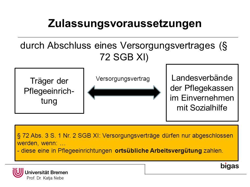 Prof. Dr. Katja Nebe Zulassungsvoraussetzungen durch Abschluss eines Versorgungsvertrages (§ 72 SGB XI) Träger der Pflegeeinrich- tung Landesverbände