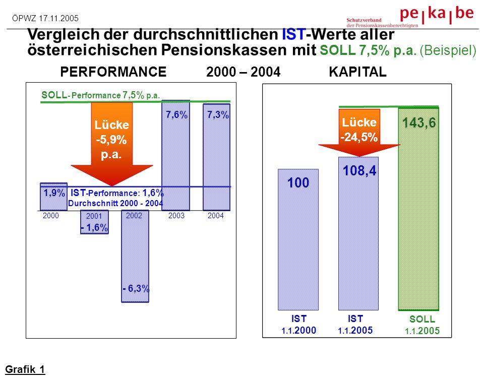 Auswirkung der Bildung der SR auf die Pensionshöhe Annahme: Vergleich Aufbau bzw.