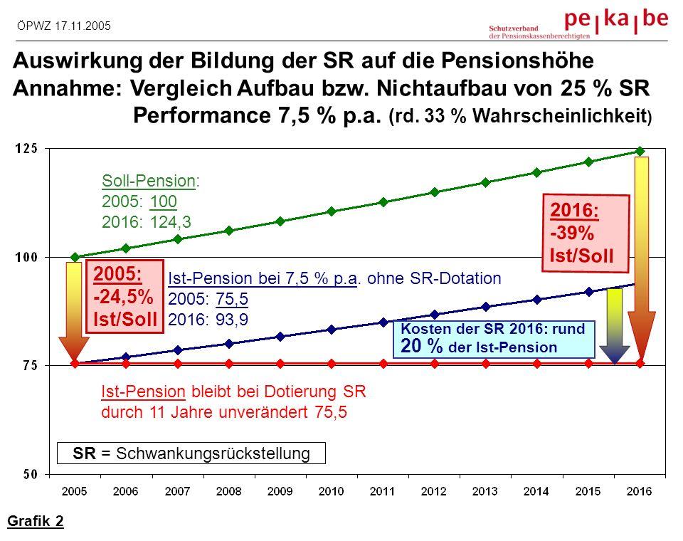 Entwicklung des garantierten Mindestertrags zu einer Farce Differenz Rechnungszins/Mindestertrag 1990 : +20 %, 2005: +340 % Grafik 2 ÖPWZ 17.11.2005 -0,6% -4,35 % Jahr: 1990 2005 Rechnungszins: 3,5% 5,5% Mindestertrag: 2,9% 1,15% Zinsdifferenz: 0,6 % 4,35% 3