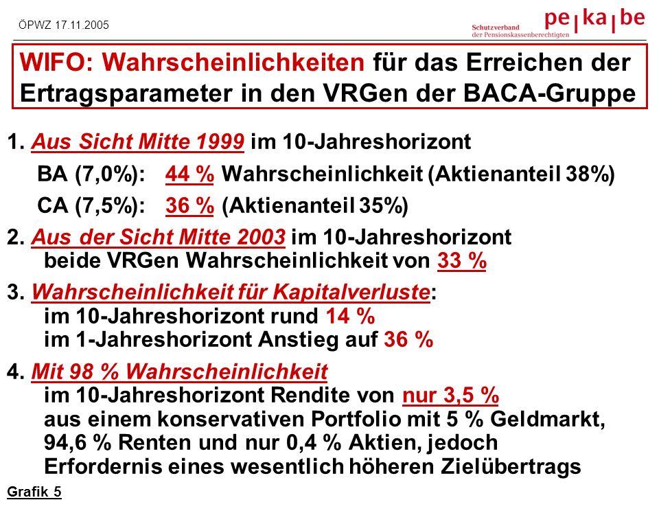 IST VORSCHAU - 24% - 48% - 65% SOLL - Performance : 7,5% p.a.