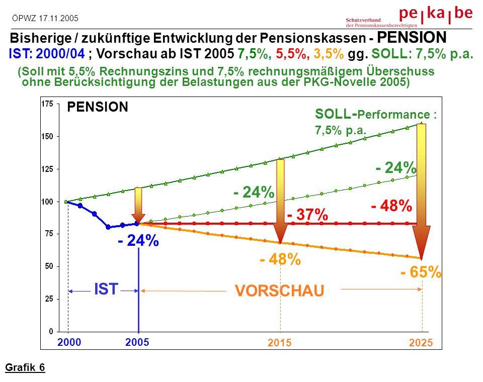 Verlustperspektiven für Pensionskassenpensionen ab 2005 = Handlungsbedarf !.