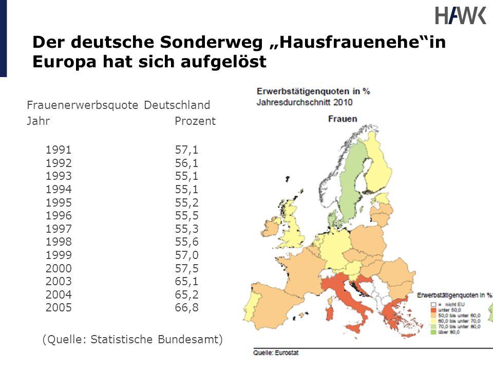 Der deutsche Sonderweg Hausfrauenehein Europa hat sich aufgelöst Frauenerwerbsquote Deutschland JahrProzent 1991 57,1 1992 56,1 1993 55,1 1994 55,1 19