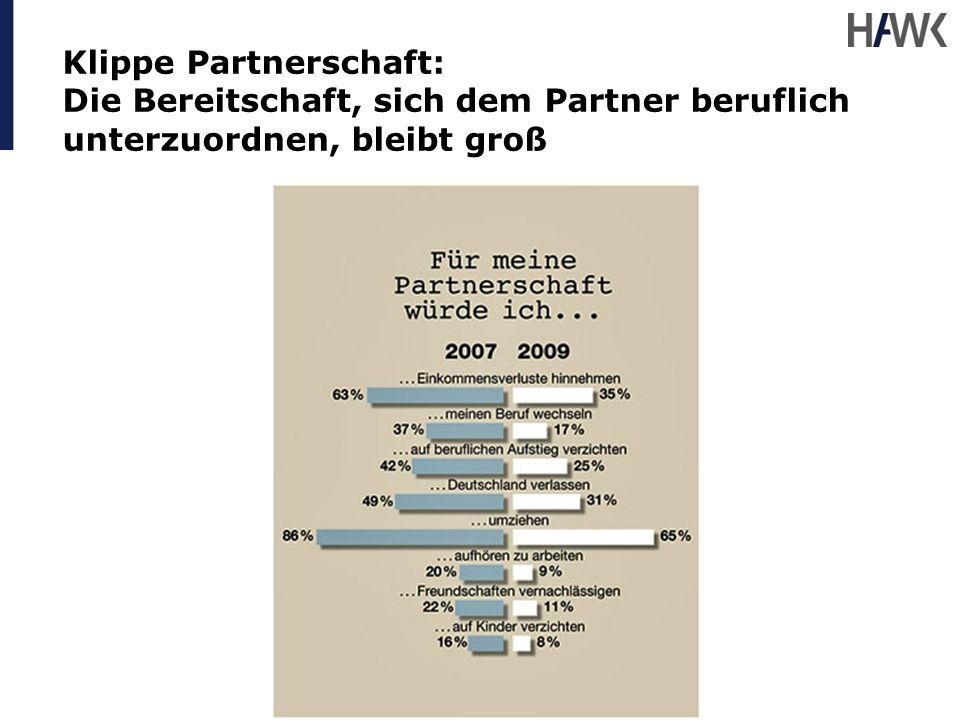 Klippe Partnerschaft: Die Bereitschaft, sich dem Partner beruflich unterzuordnen, bleibt groß