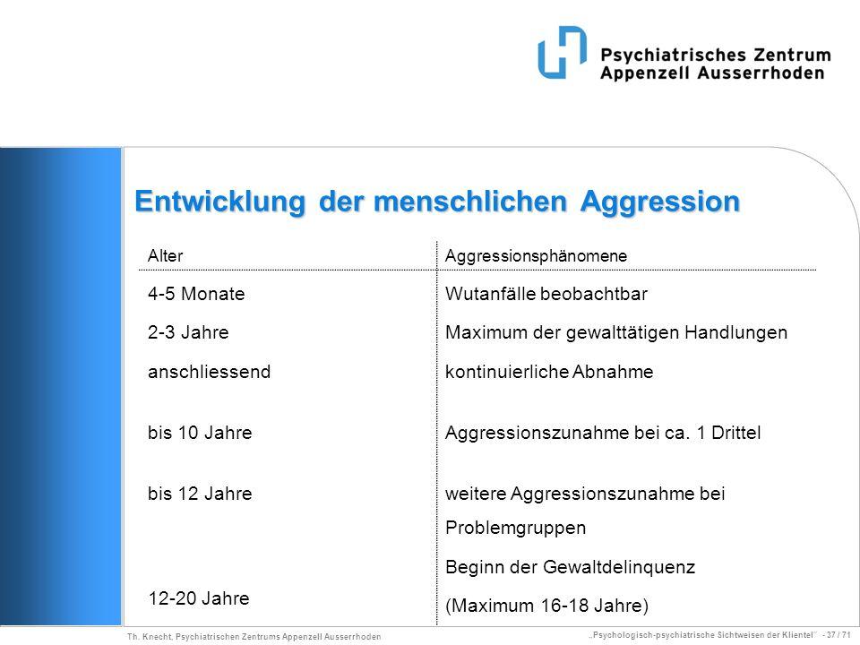 Psychologisch-psychiatrische Sichtweisen der Klientel - 37 / 71 Th. Knecht, Psychiatrischen Zentrums Appenzell Ausserrhoden Entwicklung der menschlich