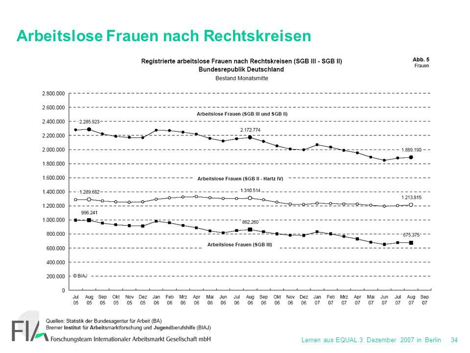 Lernen aus EQUAL 3. Dezember 2007 in Berlin 34 Arbeitslose Frauen nach Rechtskreisen