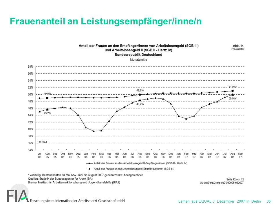 Lernen aus EQUAL 3. Dezember 2007 in Berlin 35 Frauenanteil an Leistungsempfänger/inne/n