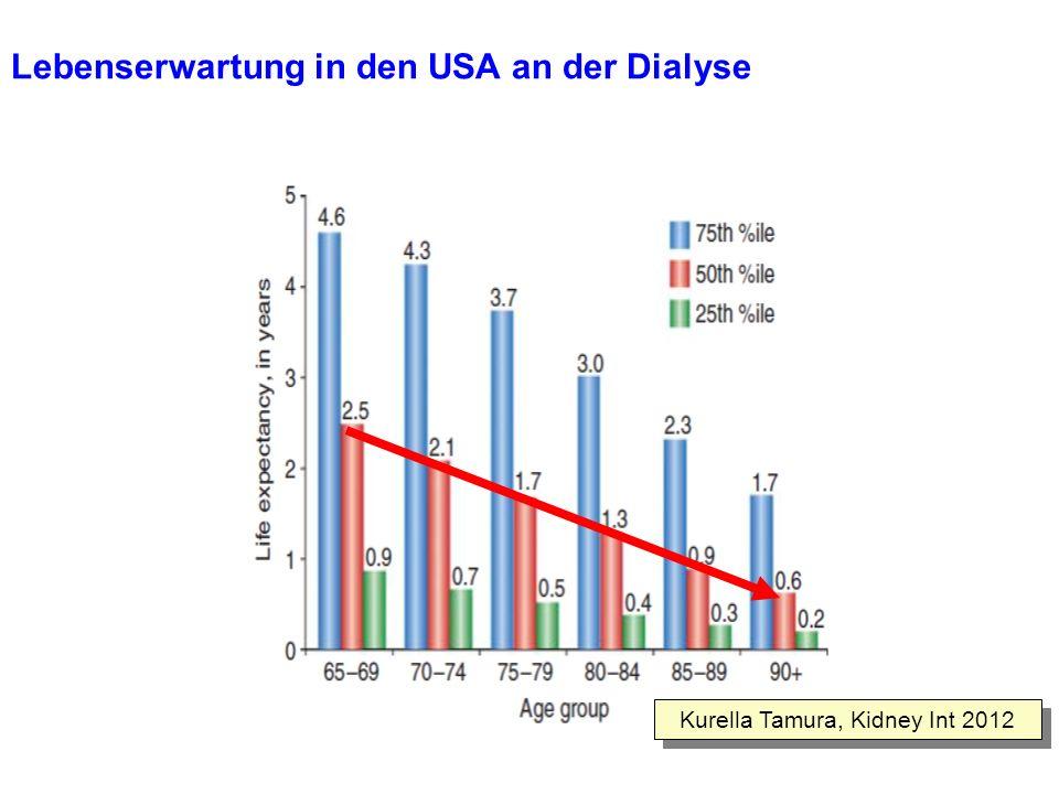 Lebenserwartung in den USA an der Dialyse Kurella Tamura, Kidney Int 2012
