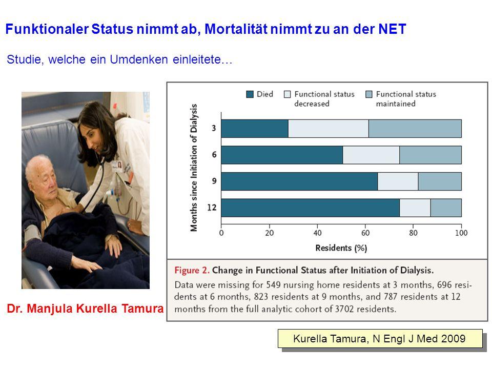 Funktionaler Status nimmt ab, Mortalität nimmt zu an der NET Kurella Tamura, N Engl J Med 2009 Studie, welche ein Umdenken einleitete… Dr. Manjula Kur