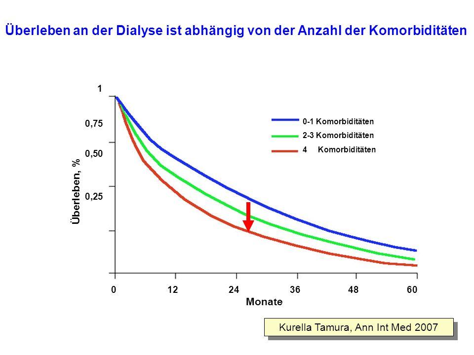 Überleben an der Dialyse ist abhängig von der Anzahl der Komorbiditäten Überleben, % 0-1 Komorbiditäten 2-3 Komorbiditäten 4 Komorbiditäten 0 12 24 36