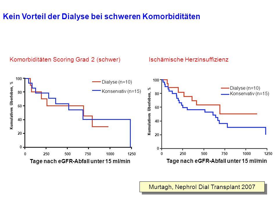 Kein Vorteil der Dialyse bei schweren Komorbiditäten Murtagh, Nephrol Dial Transplant 2007 Komorbiditäten Scoring Grad 2 (schwer) Kumulatives Überlebe