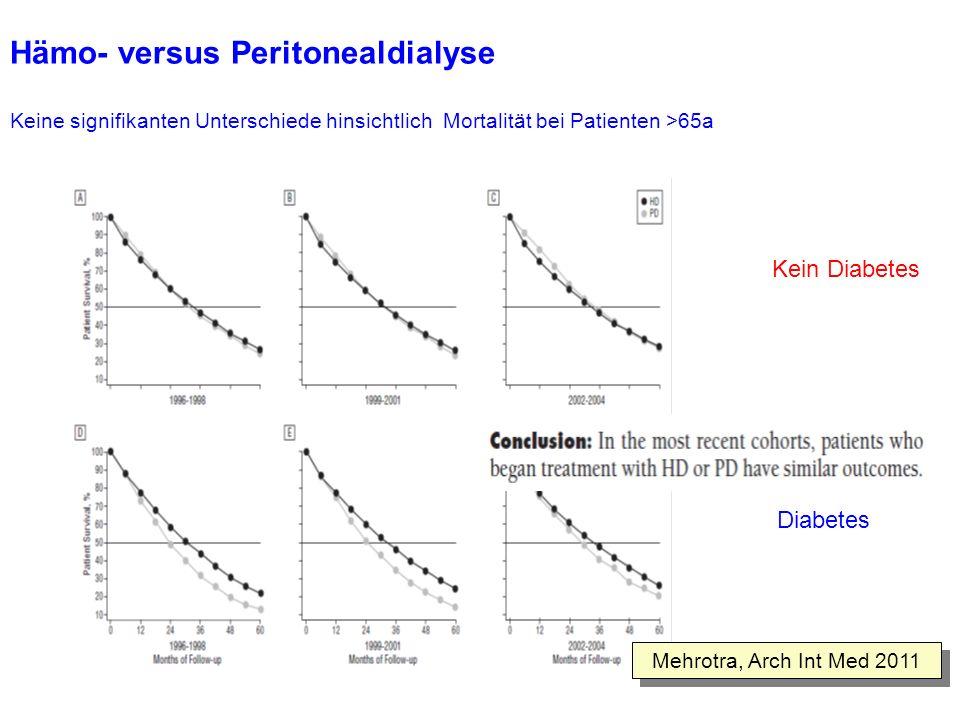 Hämo- versus Peritonealdialyse Mehrotra, Arch Int Med 2011 Keine signifikanten Unterschiede hinsichtlich Mortalität bei Patienten >65a Kein Diabetes D