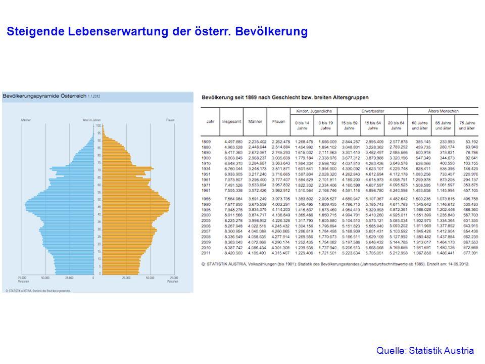 95+95+ 2001 Lebensjahre männlichweiblich Personen Bevölkerungspyramiden für Österreich 1,7/ 21,2%2,9/36,0%2,7/32,1% 5,0/62,0% 4,2/51,8% 4,6/54,7% 1,4/16,8% 1,0/12,2%1,1/13,2% in Mio./ in % Generationenvertrag in Mio./ in %