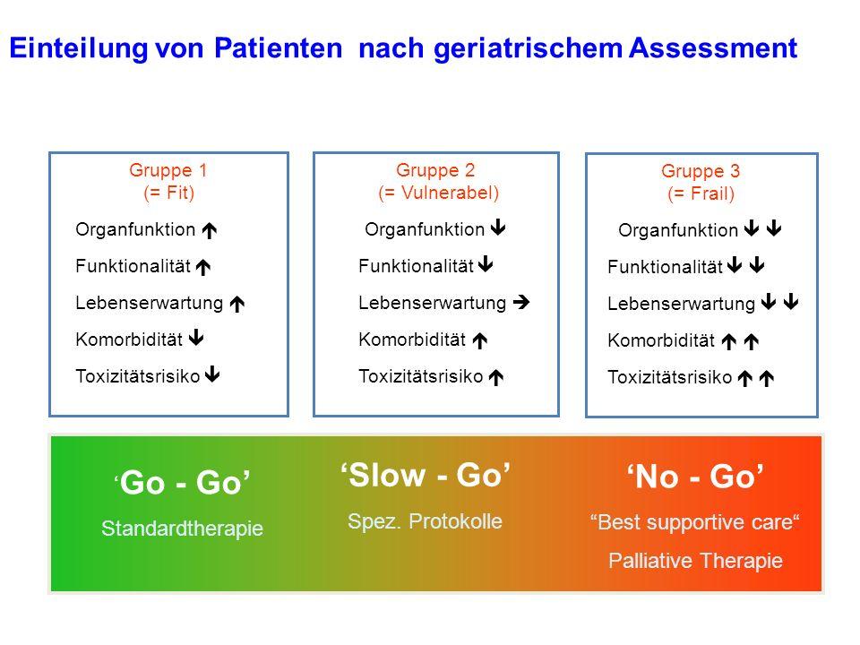 Einteilung von Patienten nach geriatrischem Assessment Gruppe 1 (= Fit) Organfunktion Funktionalität Lebenserwartung Komorbidität Toxizitätsrisiko Gru