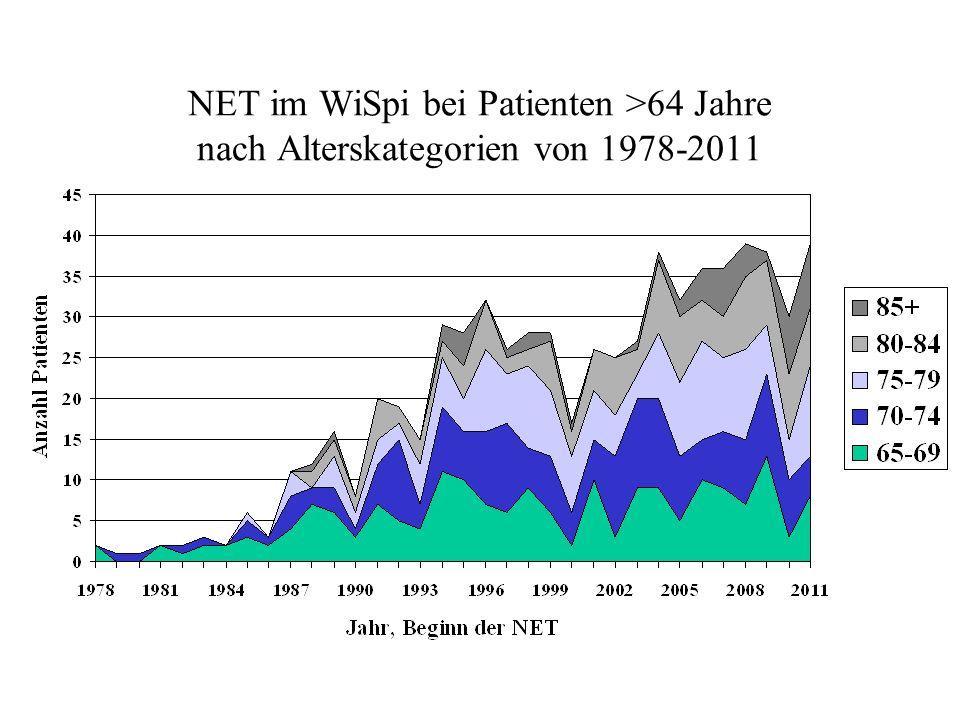 NET im WiSpi bei Patienten >64 Jahre nach Alterskategorien von 1978-2011