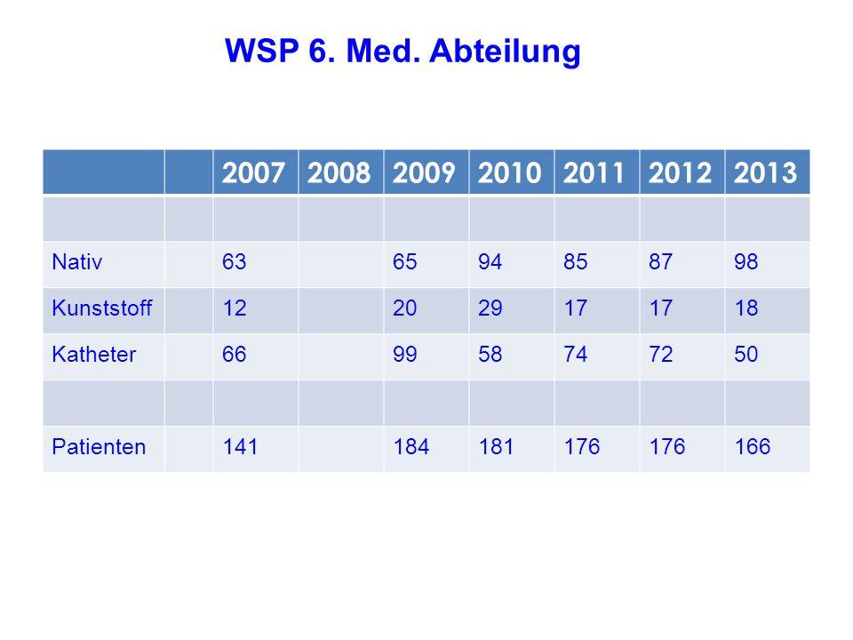 WSP 6. Med. Abteilung 2007200820092010201120122013 Nativ636594858798 Kunststoff12202917 18 Katheter669958747250 Patienten141184181176 166 Klinische Ab