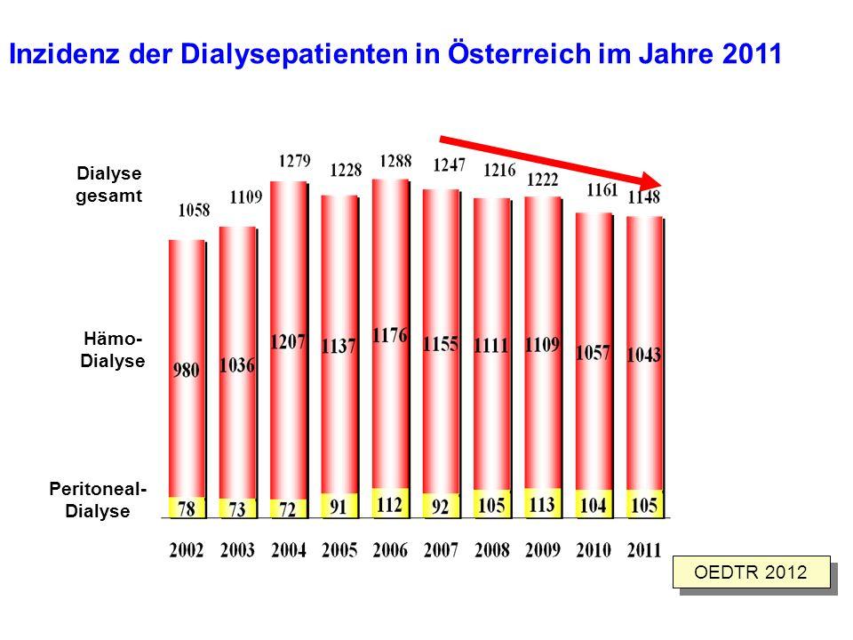 Inzidenz der Dialysepatienten in Österreich im Jahre 2011 OEDTR 2012 Dialyse gesamt Hämo- Dialyse Peritoneal- Dialyse