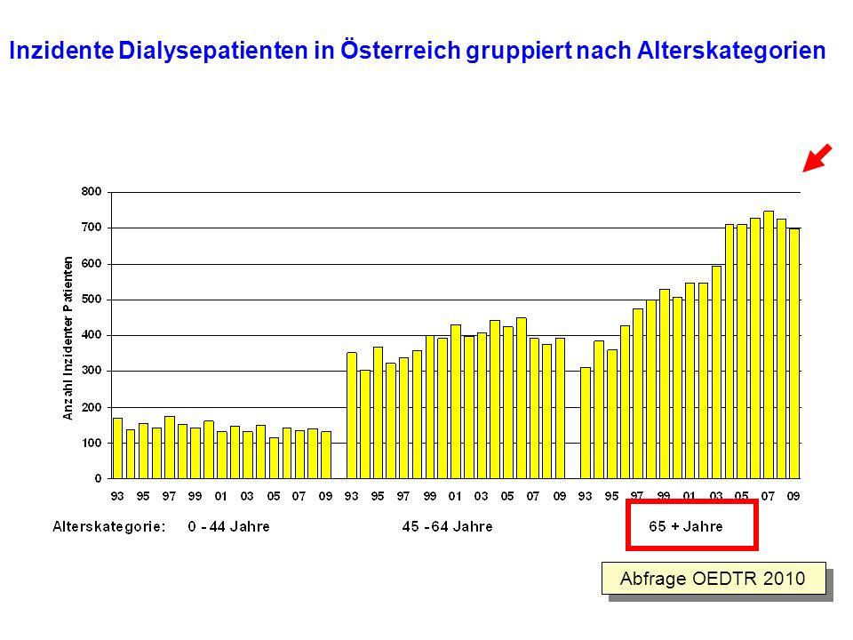 Inzidente Dialysepatienten in Österreich gruppiert nach Alterskategorien Abfrage OEDTR 2010