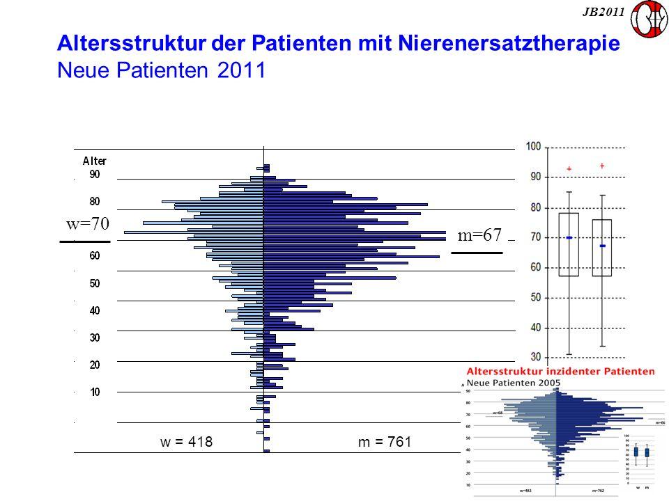 Dialysezugänge bei prävalenten HD- Patienten im WiSpi von 2008 - 2012