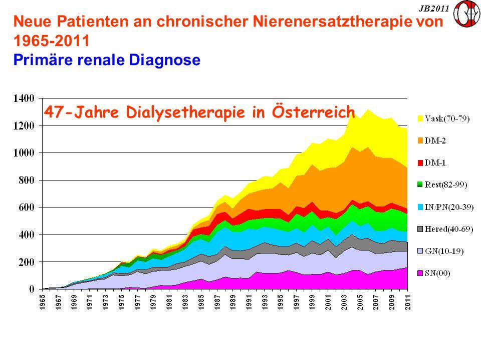 JB2011 Neue Patienten an chronischer Nierenersatztherapie von 1965-2011 Primäre renale Diagnose 47-Jahre Dialysetherapie in Österreich