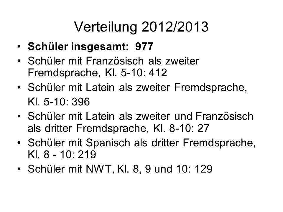 Verteilung 2012/2013 Schüler insgesamt: 977 Schüler mit Französisch als zweiter Fremdsprache, Kl. 5-10: 412 Schüler mit Latein als zweiter Fremdsprach