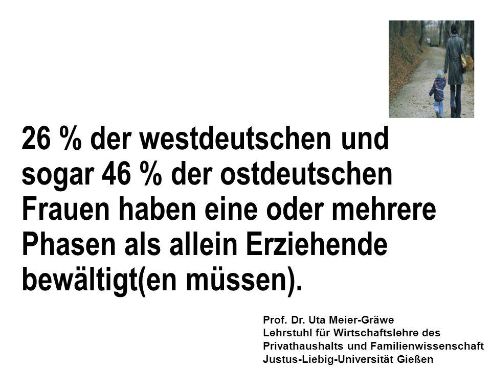 Wohlstandspositionen 2003* von Lebensformen im Vergleich DINK 153 % Familien mit Kindern 102 % Alleinerziehende 56 % *Relative Wohlstandspositionen beschreiben Einkommensunterschiede zwischen verschiedenen Lebensformen.
