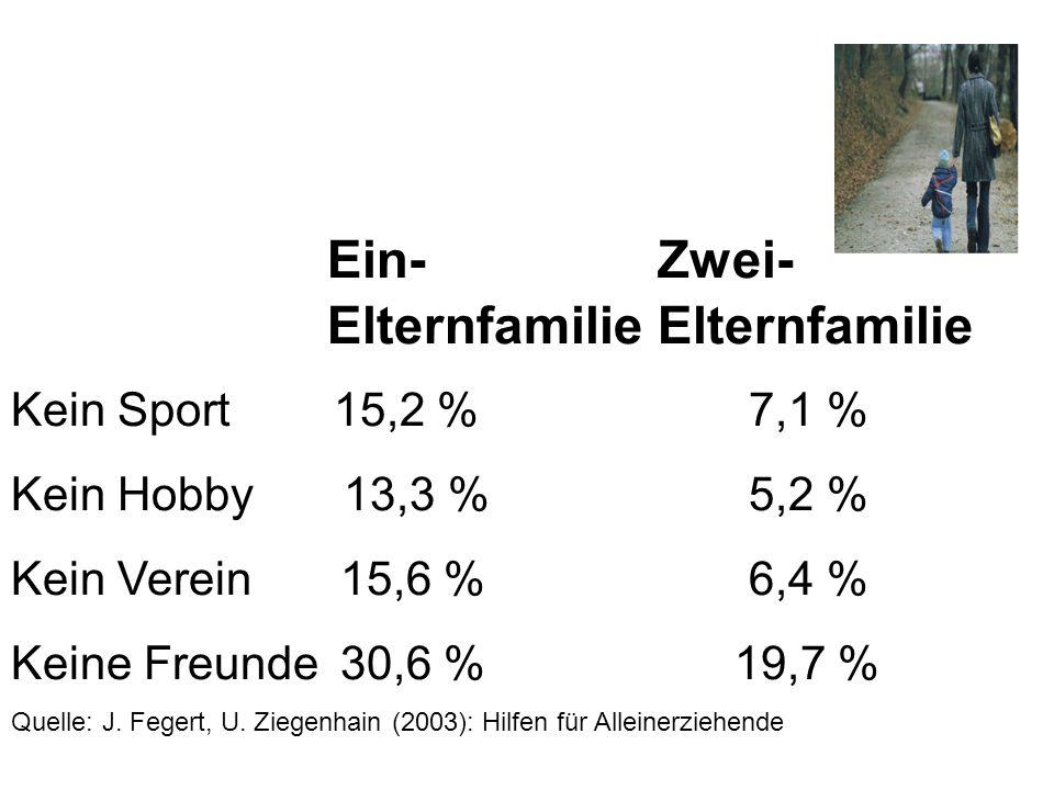 43 % aller Kinder mit Mehrfachbenachteiligung erfuhren keinerlei Frühförderung jenseits der Kita, die sie besuchten.