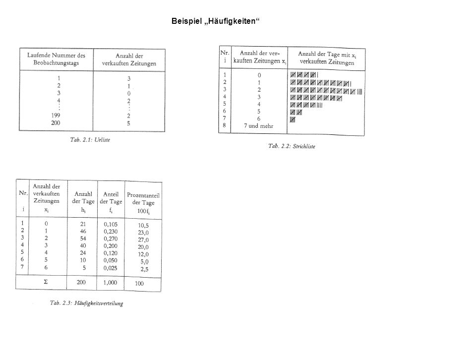 AusprägungenHäufigkeitrelative Häufigkeit x1x1 h1h1 f1f1 x2x2 h2h2 f2f2....... xsxs hshs fsfs n1 Achtung: Mit x 1, x 2, x 3,…,x n werden einmal die Me