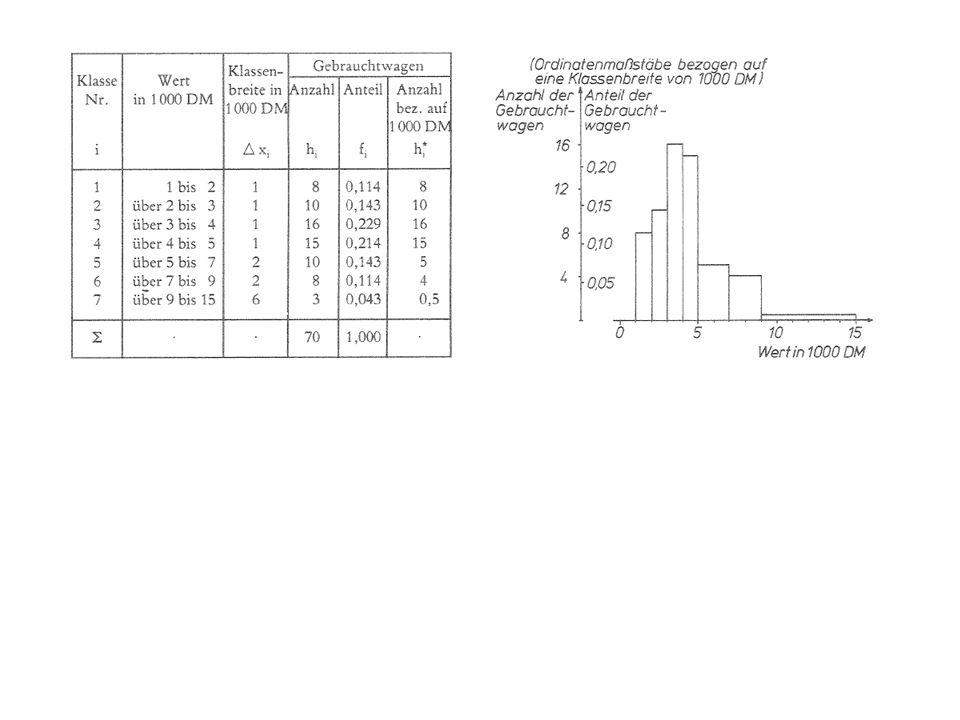 Gruppierte Daten, Histogramm Messung der Merkmalsausprägungen für die einzelnen Untersuchungseinheiten zu genau! Komprimierung der Stichprobenwerte du