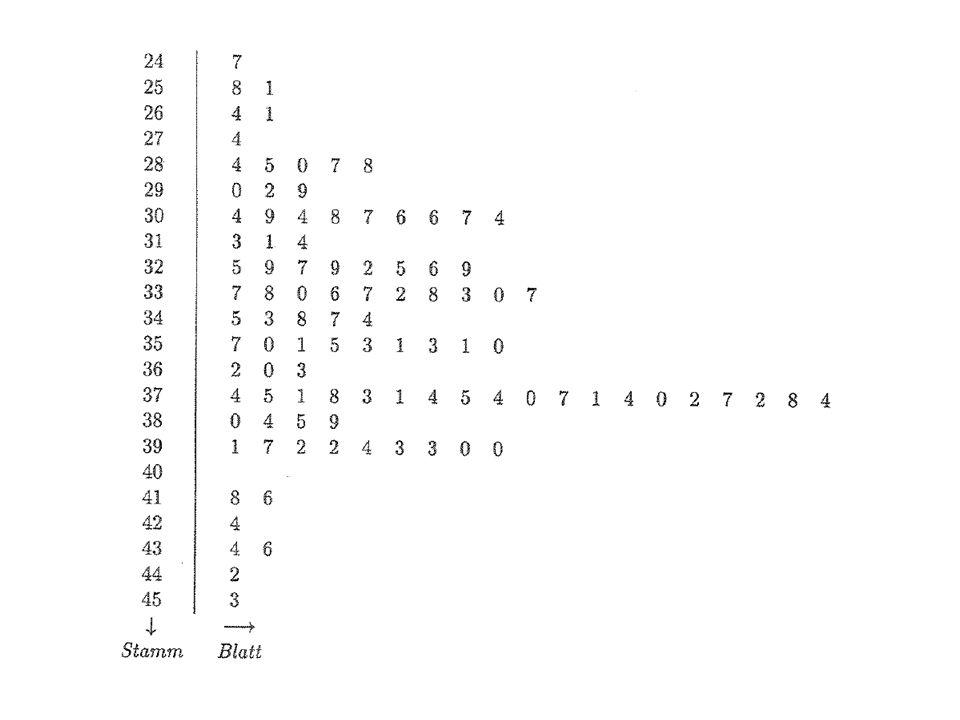 Kriterien für Klassenbildung: Anhäufungen (Cluster) zu Klassen zusammenfassen, wobei die Klassengrenzen die Mitte der Lücken gelegt werden sollen. Nic