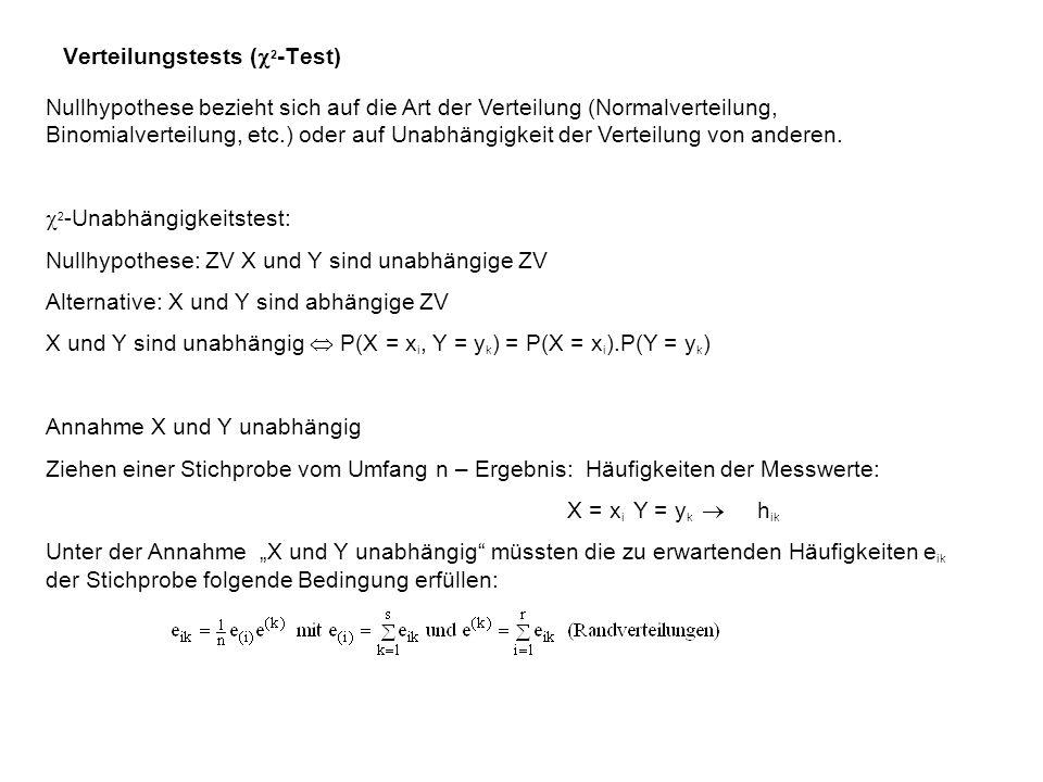 2 -Verteilung Die Verteilung der Summe der Quadrate von n unabhängig standardnormalverteilten ZV heißt 2 -Verteilung mit Freiheitsgrad n.