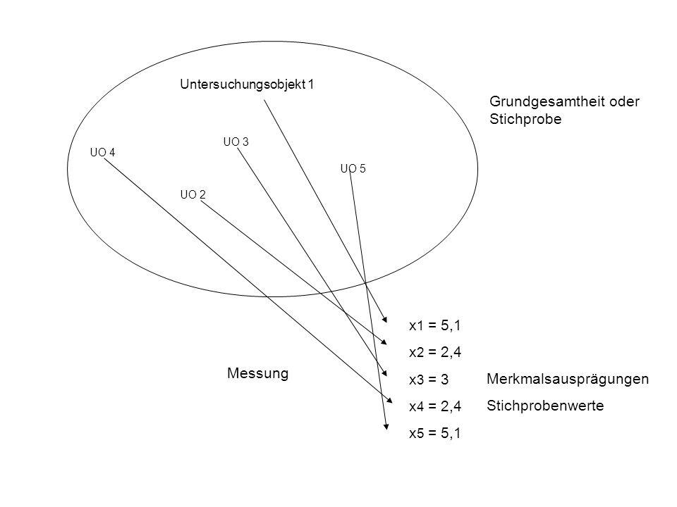 Untersuchungsobjekt 1 UO 2 UO 3 Grundgesamtheit oder Stichprobe UO 4 UO 5 x 1 = 5,1 x 2 = 2,4 x 3 = 3 x 4 = 2,4 x 5 = 5,1 Messung Merkmalsausprägungen Stichprobenwerte