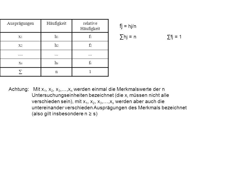 AusprägungenHäufigkeitrelative Häufigkeit x1x1 h1h1 f1f1 x2x2 h2h2 f2f2.......