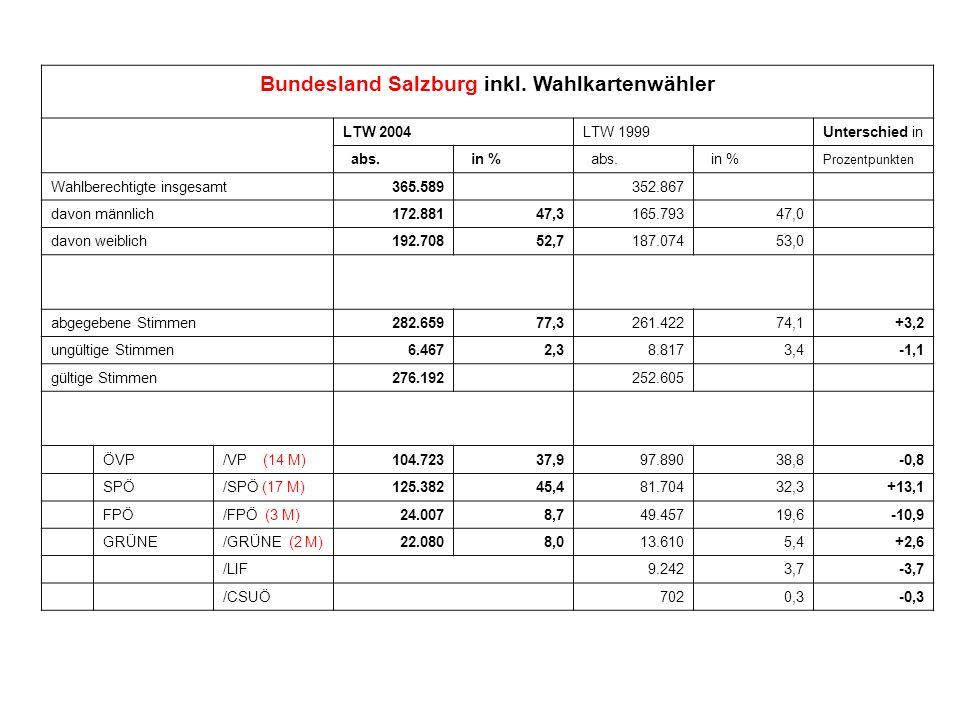 Bundesland Salzburg inkl. Wahlkartenwähler LTW 2004LTW 1999Unterschied in abs. in % abs. in % Prozentpunkten Wahlberechtigte insgesamt365.589 352.867