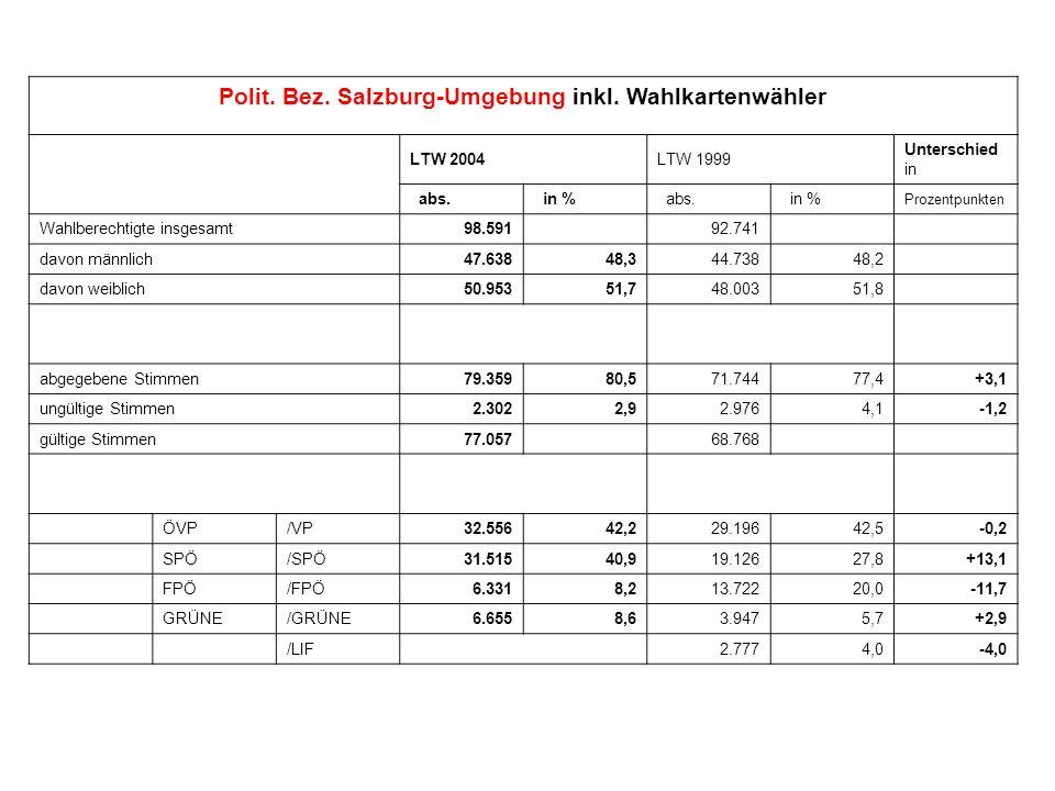 Polit. Bez. Salzburg-Umgebung inkl. Wahlkartenwähler LTW 2004LTW 1999 Unterschied in abs. in % abs. in % Prozentpunkten Wahlberechtigte insgesamt98.59