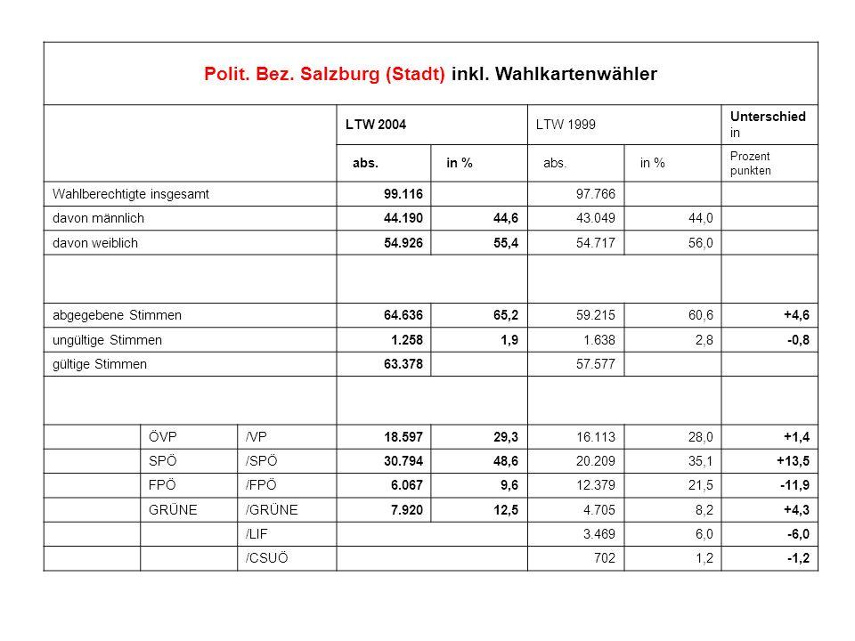 Polit. Bez. Salzburg (Stadt) inkl. Wahlkartenwähler LTW 2004LTW 1999 Unterschied in abs. in % abs. in % Prozent punkten Wahlberechtigte insgesamt99.11