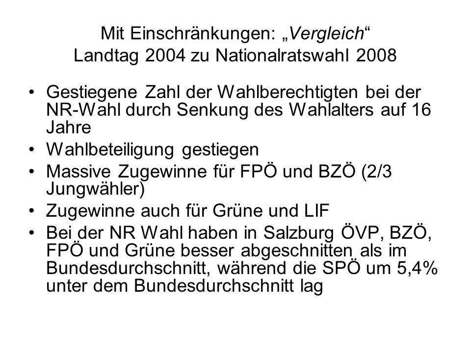 Mit Einschränkungen: Vergleich Landtag 2004 zu Nationalratswahl 2008 Gestiegene Zahl der Wahlberechtigten bei der NR-Wahl durch Senkung des Wahlalters auf 16 Jahre Wahlbeteiligung gestiegen Massive Zugewinne für FPÖ und BZÖ (2/3 Jungwähler) Zugewinne auch für Grüne und LIF Bei der NR Wahl haben in Salzburg ÖVP, BZÖ, FPÖ und Grüne besser abgeschnitten als im Bundesdurchschnitt, während die SPÖ um 5,4% unter dem Bundesdurchschnitt lag