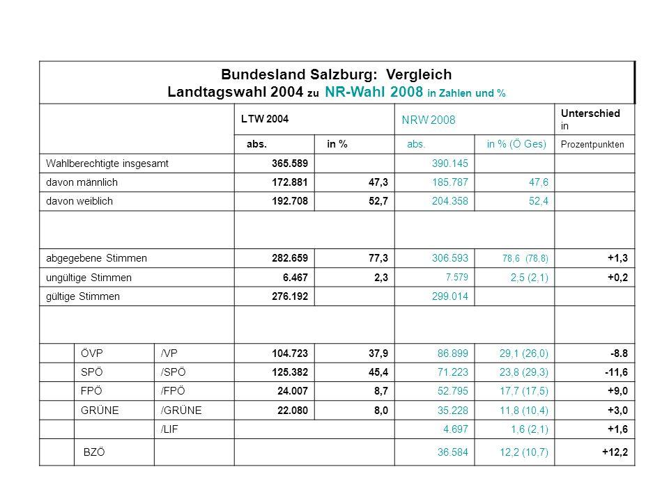 Bundesland Salzburg: Vergleich Landtagswahl 2004 zu NR-Wahl 2008 in Zahlen und % LTW 2004 NRW 2008 Unterschied in abs. in % abs. in % (Ö Ges) Prozentp