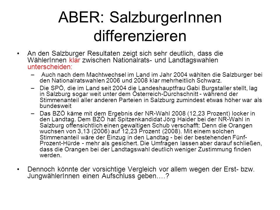 ABER: SalzburgerInnen differenzieren An den Salzburger Resultaten zeigt sich sehr deutlich, dass die WählerInnen klar zwischen Nationalrats- und Landt