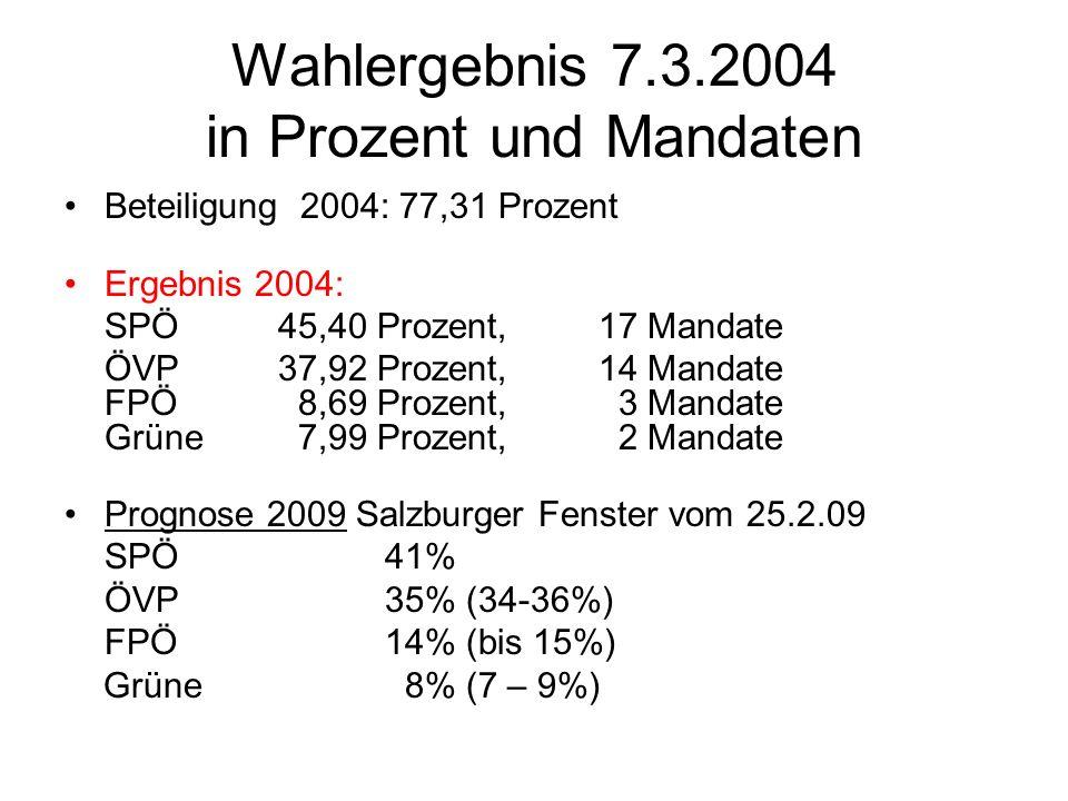 Wahlergebnis 7.3.2004 in Prozent und Mandaten Beteiligung 2004: 77,31 Prozent Ergebnis 2004: SPÖ 45,40 Prozent, 17 Mandate ÖVP 37,92 Prozent, 14 Manda