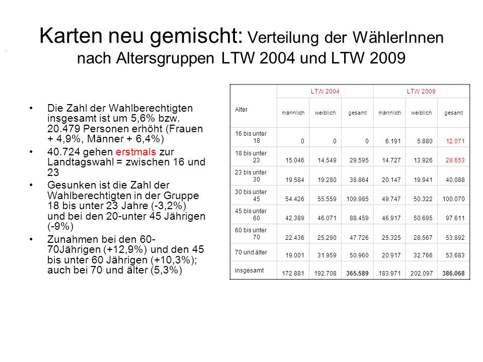 . Karten neu gemischt: Verteilung der WählerInnen nach Altersgruppen LTW 2004 und LTW 2009 Die Zahl der Wahlberechtigten insgesamt ist um 5,6% bzw. 20