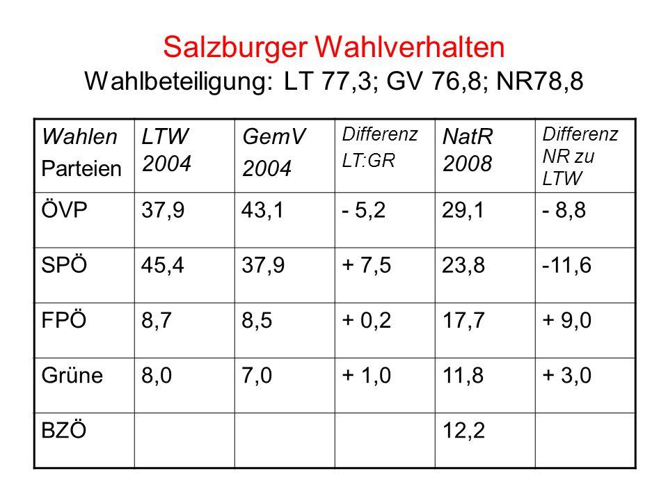 Salzburger Wahlverhalten Wahlbeteiligung: LT 77,3; GV 76,8; NR78,8 Wahlen Parteien LTW 2004 GemV 2004 Differenz LT:GR NatR 2008 Differenz NR zu LTW ÖVP37,943,1- 5,229,1- 8,8 SPÖ45,437,9+ 7,523,8-11,6 FPÖ8,78,5+ 0,217,7+ 9,0 Grüne8,07,0+ 1,011,8+ 3,0 BZÖ12,2