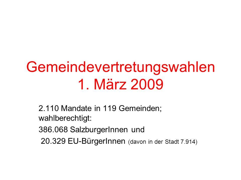 Gemeindevertretungswahlen 1. März 2009 2.110 Mandate in 119 Gemeinden; wahlberechtigt: 386.068 SalzburgerInnen und 20.329 EU-BürgerInnen (davon in der