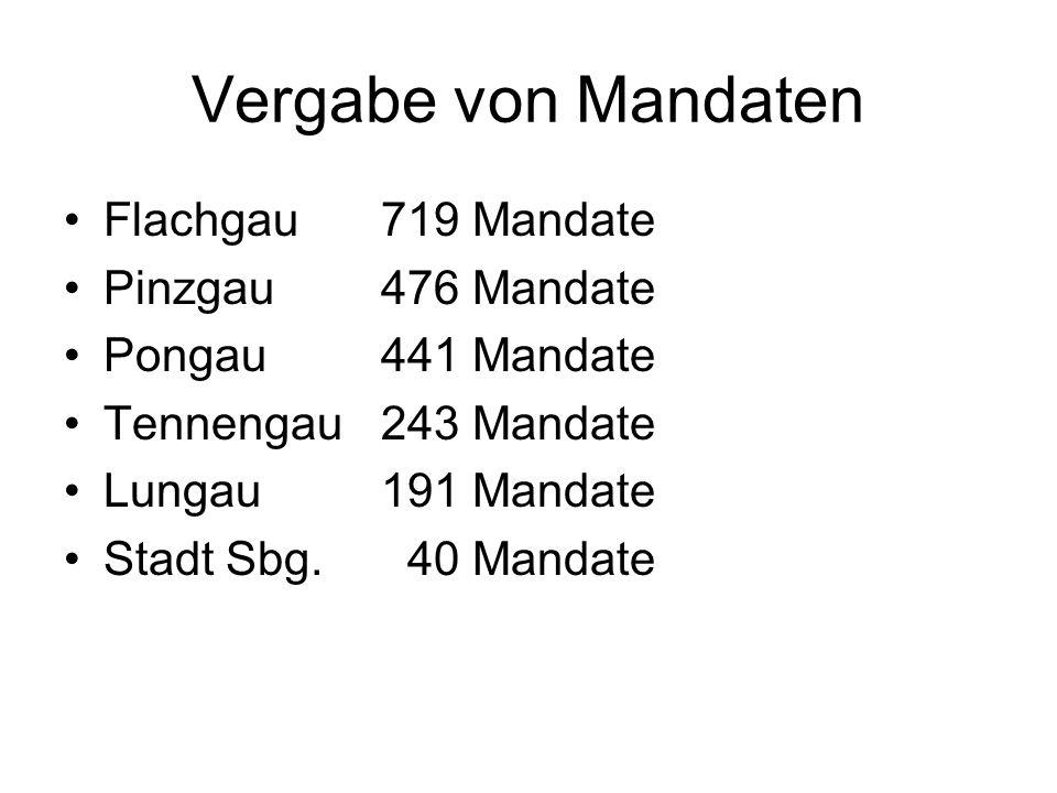 Vergabe von Mandaten Flachgau719 Mandate Pinzgau476 Mandate Pongau441 Mandate Tennengau243 Mandate Lungau191 Mandate Stadt Sbg. 40 Mandate