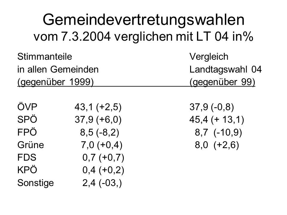Gemeindevertretungswahlen vom 7.3.2004 verglichen mit LT 04 in% Stimmanteile Vergleich in allen Gemeinden Landtagswahl 04 (gegenüber 1999)(gegenüber 99) ÖVP43,1 (+2,5)37,9 (-0,8) SPÖ37,9 (+6,0)45,4 (+ 13,1) FPÖ 8,5 (-8,2) 8,7 (-10,9) Grüne 7,0 (+0,4) 8,0 (+2,6) FDS 0,7 (+0,7) KPÖ 0,4 (+0,2) Sonstige 2,4 (-03,)
