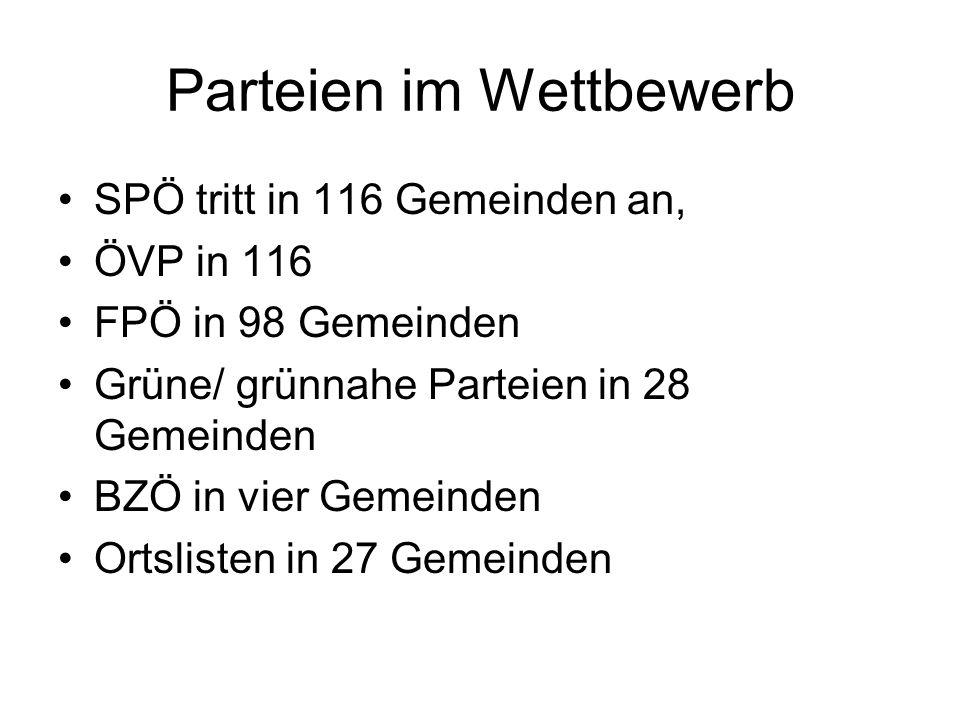 Parteien im Wettbewerb SPÖ tritt in 116 Gemeinden an, ÖVP in 116 FPÖ in 98 Gemeinden Grüne/ grünnahe Parteien in 28 Gemeinden BZÖ in vier Gemeinden Or