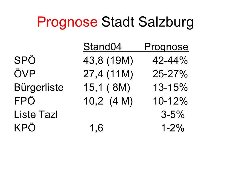Prognose Stadt Salzburg Stand04 Prognose SPÖ43,8(19M)42-44% ÖVP27,4(11M)25-27% Bürgerliste15,1( 8M)13-15% FPÖ10,2 (4 M)10-12% Liste Tazl 3-5% KPÖ 1,6